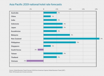 American Express GBT launches The Hotel Monitor 2019