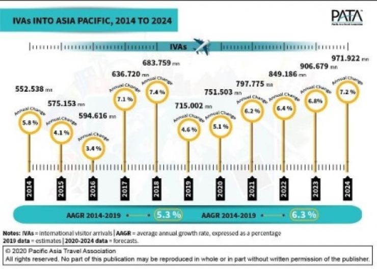 One Billion International Visitor Arrivals into APAC on the Horizon : PATA
