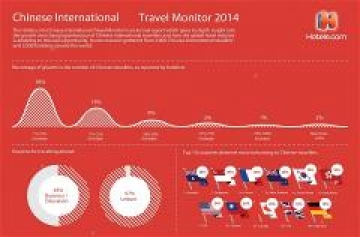 HOTELS.COM RELEASES LATEST CHINESE INTERNATIONAL TRAVEL MONITOR