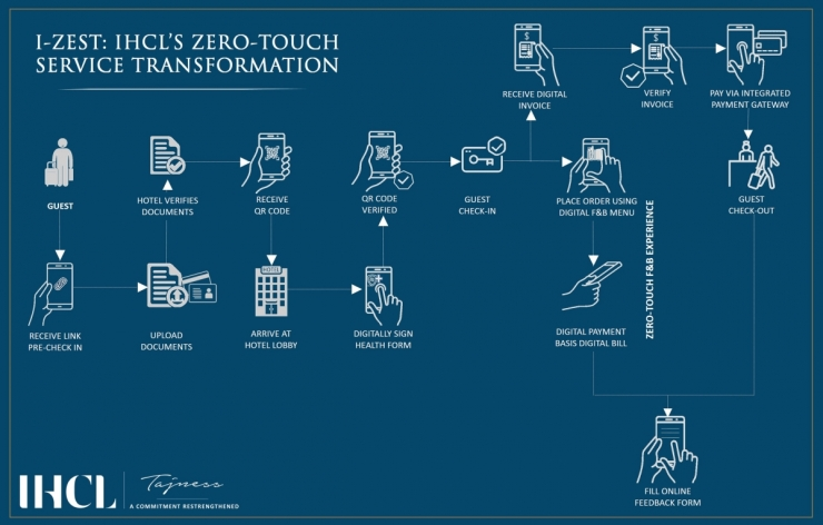 IHCL Introduces Touchless Service 'I-ZEST'