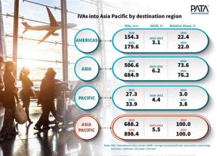 APAC to welcome close to 900 million international arrivals in 2023